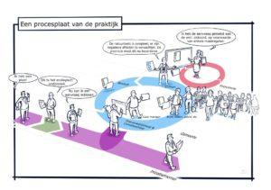 Een procesplaat van de praktijk