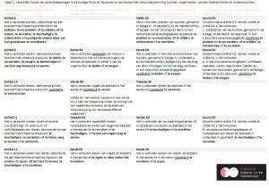 Tabel 1. Verschillen tussen de verbodsbepalingen in de huidige Flora- en faunawet en de nieuwe Wet natuurbescherming.