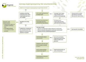 Stroomschema aanvraag omgevingsvergunning: Wet natuurbescherming
